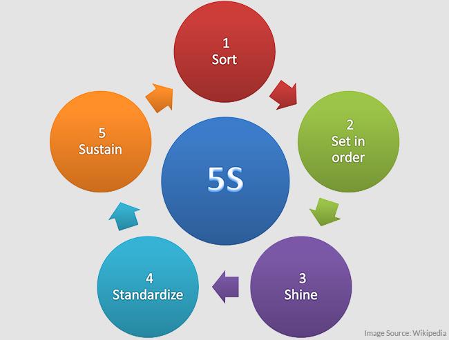 5S_methodology.jpg
